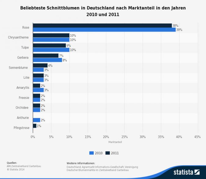 statistic_id206579_beliebteste-schnittblumen-nach-marktanteil-2011