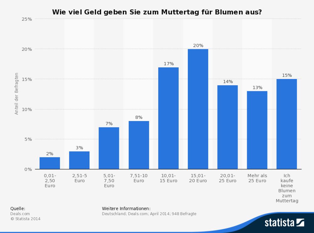 Umfrage zu den Asugaben für Blumen zum Muttertag 2014